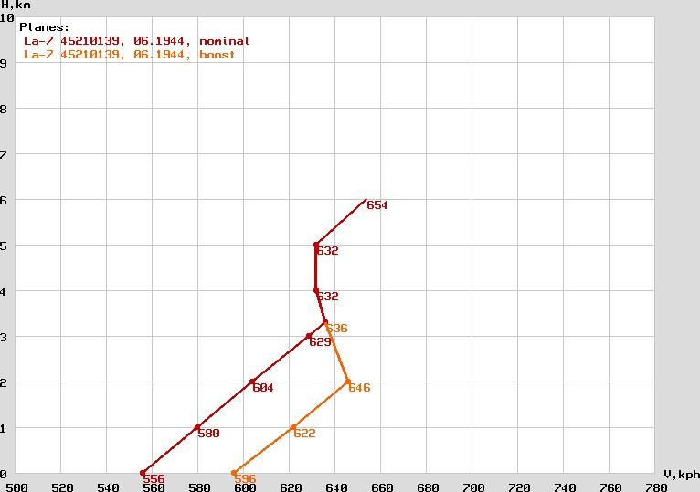 la7isp_graph.jpg